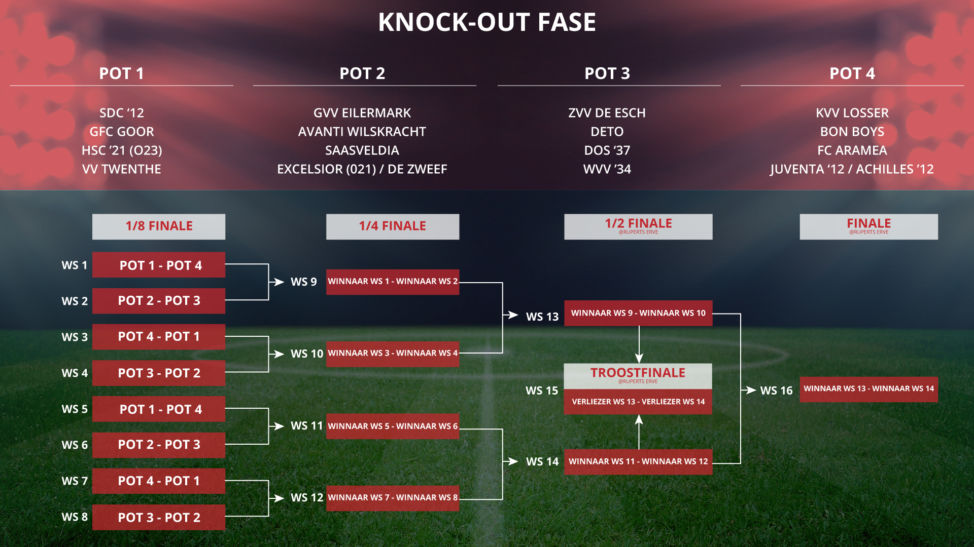 Loting knock out fase